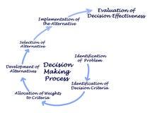 Processo de tomada de decisão ilustração do vetor