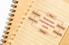 Processo del ciclo di miglioramento di affari Immagine Stock Libera da Diritti