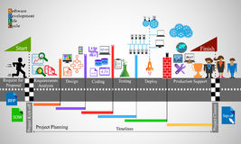 Processo del ciclo di vita di sviluppo di software Fotografie Stock