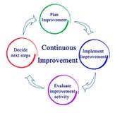 Processo di miglioramento continuo illustrazione di stock