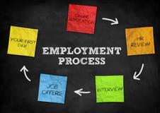 Processo di occupazione Fotografie Stock