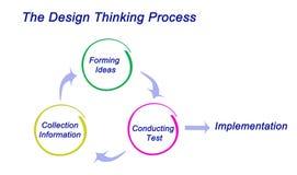 Processo di pensiero di progettazione Fotografie Stock