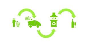 Processo di riciclaggio verde ecologico Fotografia Stock