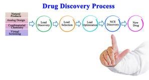 Processo di scoperta della droga immagini stock