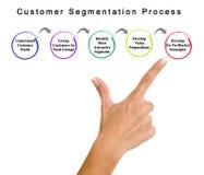 Processo di segmentazione di cliente fotografia stock