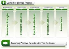 Processo di servizio di assistenza al cliente Fotografia Stock