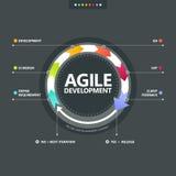 Processo di sviluppo agile Immagine Stock