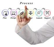 Processo di sviluppo del sito Web Immagini Stock Libere da Diritti
