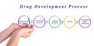 Processo di sviluppo della droga immagine stock