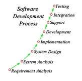 Processo di sviluppo di software fotografia stock