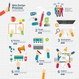 Processo di web design Immagine Stock Libera da Diritti