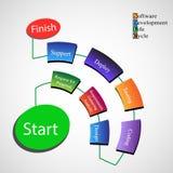 Processo do ciclo de vida da programação de software Imagens de Stock Royalty Free
