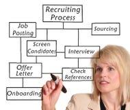 processo do recrutamento Foto de Stock