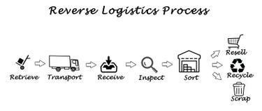 Processo inverso di logistica Immagine Stock