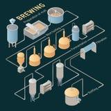 Processo isométrico da fabricação de cerveja de cerveja Vetor infographic Foto de Stock