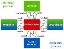 Processo materiale e monetario Fotografia Stock