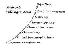 Processo medico di fatturazione Fotografie Stock Libere da Diritti