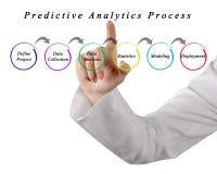 Processo premonitore di analisi dei dati Immagine Stock