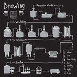 Processo tirado mão da fabricação de cerveja de cerveja, produção Imagens de Stock Royalty Free