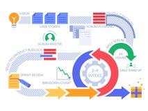 Processus agile de bousculade infographic Diagramme de gestion des projets, méthodologie de projets et vecteur de déroulement des illustration stock