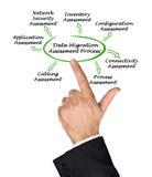 Processus d'évaluation de transfert de données images stock