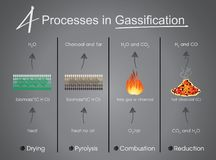 Processus dans le séchage de gazéification, pyrolyse, combustion, Reduct Image libre de droits