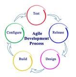 Processus de développement agile Image stock