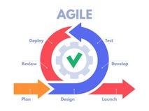 Processus de développement agile infographic Sprints de programmateurs de logiciel, gestion du produit et vecteur de plan de spri illustration libre de droits