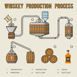 Processus de fabrication de whiskey Infographics de whiskey de distillation et de vieillissement illustration de vecteur