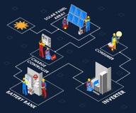 Processus de panneau solaire montré le concept isométrique d'illustration illustration stock
