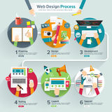 Processus de web design Images libres de droits
