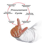 Procurement Cycle Royalty Free Stock Images