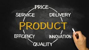 Product concept diagram Stock Images