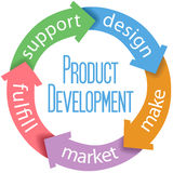 Product Development Business Design. Five arrows connect parts of product design and development cycle Stock Photo