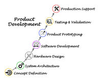 Product Development. From conception to support Royalty Free Stock Photo
