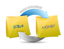 Product development diagram cycle illustration Stock Image