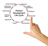 Product Development Life Cycle Stock Photography
