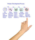 Product Development Proces. Presenting diagram of Product Development Process stock photos