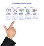 Product Development Process Royalty Free Stock Photography
