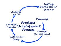 Product Development Process Royalty Free Stock Photos