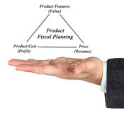 Product Fiscal Planning. Presenting diagram of Product Fiscal Planning Royalty Free Stock Images