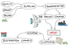 Product import. Import mind map - doodle graph with concepts related to product import and export Royalty Free Stock Photo
