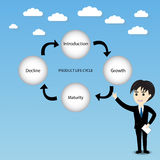 Product life cycle chart. Businessman with stage of product life cycle chart, business concept Stock Photography