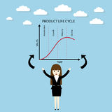 Product life cycle chart Royalty Free Stock Photography