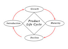 Product Life Cycle Royalty Free Stock Photos