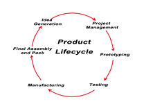 Product Life Cycle Stock Image