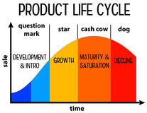 Product life cycle. In different stages: question mark, star, cash cow and dog Royalty Free Stock Photos