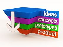 Product life cycle innovation. Innovation leading to ideas concepts prototypes and final product. conception to production life cycle Stock Photography