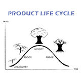 Product Life Cycle Line on White Background Stock Images