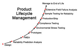 Product Life Cycle Management. Diagram of Product Life Cycle Management Royalty Free Stock Photos